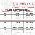 Top 5 Aromi Sigaretta Elettronica  dosaggio e quanta nicotina nella sigaretta elettronica completa dosaggio e quanta nicotina nella sigaretta elettronica completa 150x150