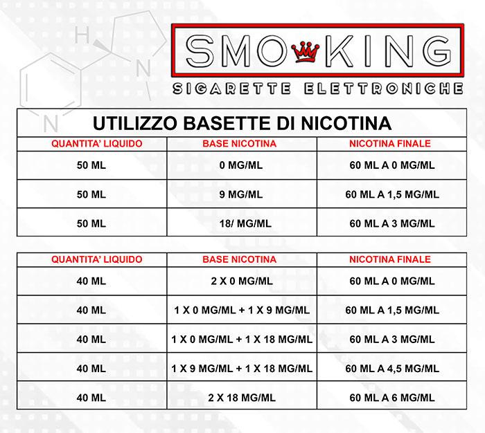 dosaggio e quanta nicotina nella sigaretta elettronica dosaggio Dosaggio e quanta nicotina nella sigaretta elettronica dosaggio e quanta nicotina nella sigaretta elettronica completa