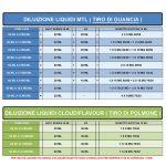 Aroma Concentrato Sigaretta Elettronica Cos'è? Guida Diluzione  tabella-diluizione-MTL-DTL tabella diluizione MTL DTL 150x150