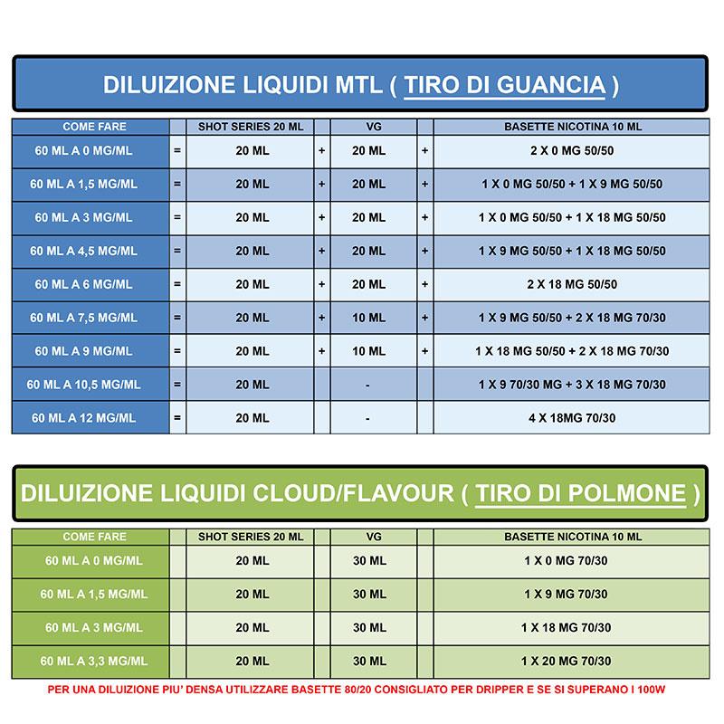 liquidone LIQUIDONE AROMA 20 ML JUSTY FLAVOR tabella diluizione MTL DTL